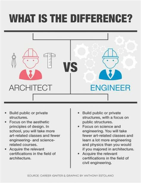 what is the difference between architecture and interior design architect s vs civil engineer s obligations architecture admirers
