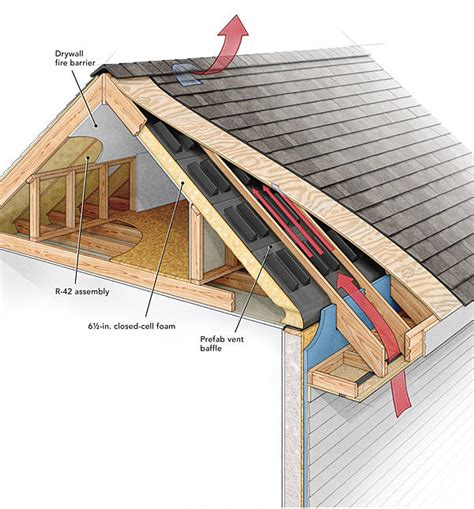 Venting A Hip Roof by Roof Venting Done Right Homebuilding