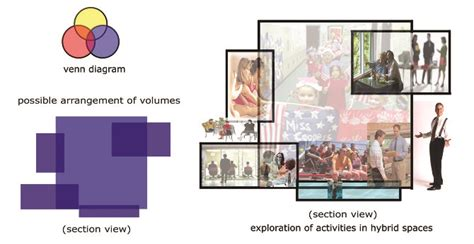 Diagram Of Community Center by Natatorium Community Center Jacob Davis Architecture
