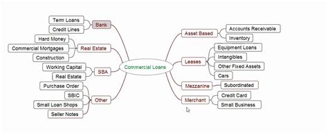 A Tutorial On The Types Of Commercial Loans