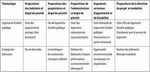 Cahier Des Charges Plan : cahier des charges ~ Premium-room.com Idées de Décoration