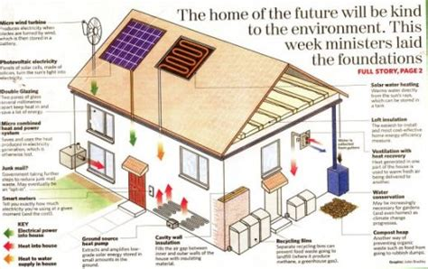 eco home plans pictures environmentally friendly house plans eco home filesize