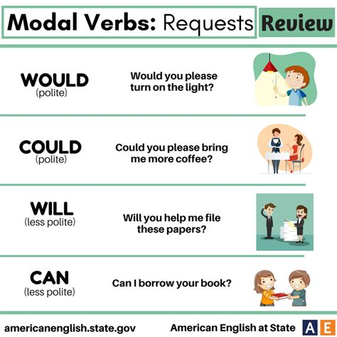 A modal is a type of auxiliary (helping) verb that is used to express: Modal Verbs: Requests - Review | English for beginners ...