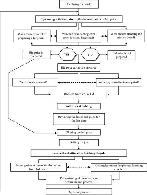 flow chart  bid price process  management
