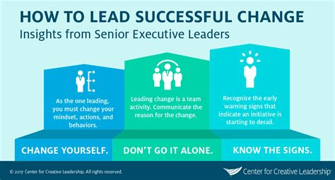 executives   change capable leadership