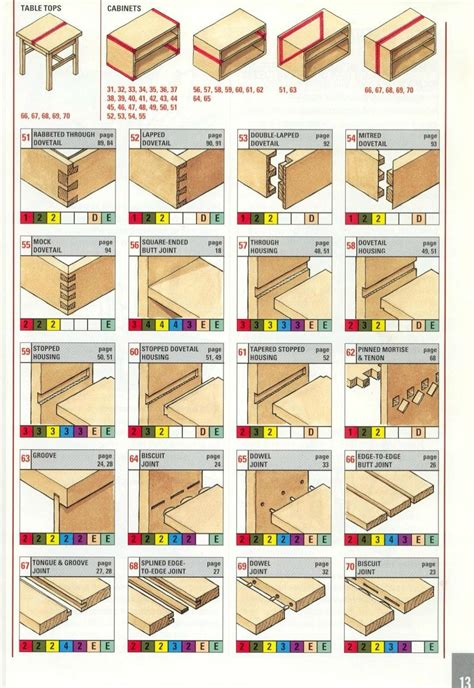 woodworking joints  reddit woodworking joints wood