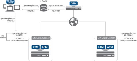 f5 big ip gtm with apm for global remote access big ip 11 2 gtm apm