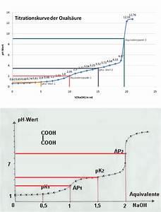 Titration äquivalenzpunkt Berechnen : ph metrische titration fragen zur versuchsauswertung ~ Themetempest.com Abrechnung