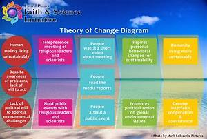 Upfsi Theory Of Change