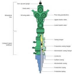 diagram wellhead christmas tree