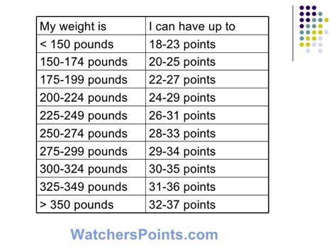Weight Watchers Food Points Chart Ofertasvuelo