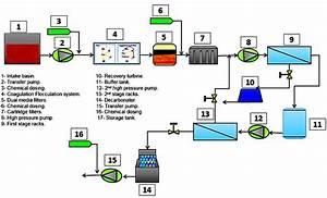 Figure1  Schematic Diagram Of The Swro Desalination Plant