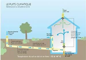 puits canadien principe et prix bienchezmoi With fonctionnement pompe a chaleur piscine 16 chauffage solaire prix les energies renouvelables