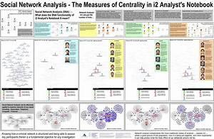 Analyst U0026 39 S Notebook  Social Network Analysis