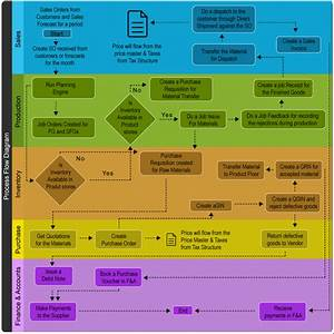 Erp Implementation Process Diagram For A Manufacturing Company