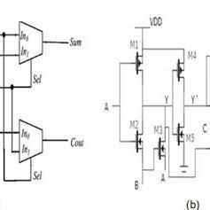 Full Adder Using Xnor Xor Gates Multiplexers