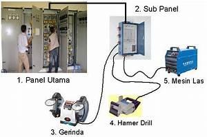Ilmu Tehnik Kelistrikan  Desain Pengamanan Motor  Tenaga