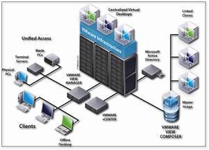 Introduction To Virtual Desktops