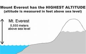 Highest Mountain in the World - Tallest Mountain