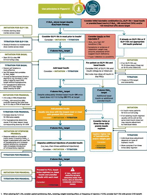 pharmacologic approaches  glycemic treatment