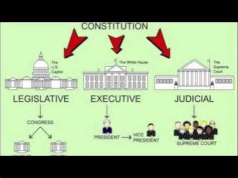 Three Coequal Branches Of Government?  The Morning Star Academy