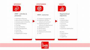 Human Resource Process Planning Model Training And