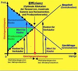 Konsumenten Und Produzentenrente Berechnen : effizienz ~ Themetempest.com Abrechnung