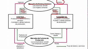 Diagrama Del Flujo Circular De La Econom U00eda