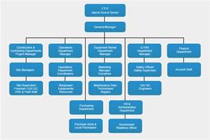 Business Organizational Structure Chart