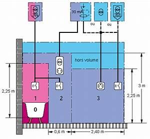 Norme Electrique Maison : electori liens normes c15 100 ~ Melissatoandfro.com Idées de Décoration