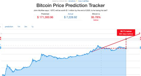Btc to usd predictions for may 2021. McAfee's Prediction: Only 365 Days Left, Bitcoin Trades 95 ...