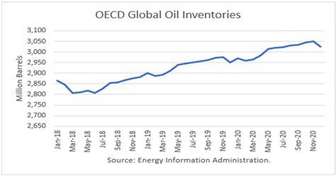 world oil supply demand  price outlook january  inocom traders blog