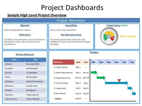 project dashboards sample high level project overview