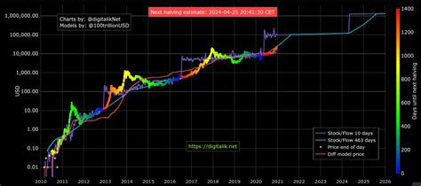 The original btc s2f model is a formula based on monthly s2f and price this makes it a real cross asset model. Bitcoin rejoins with S2F model price putting $100K BTC ...