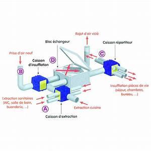 Prix Vmc Double Flux : ventilation double flux prix amazing vmc df haute ~ Premium-room.com Idées de Décoration
