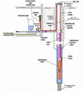 Wilson U0026 39 S Water Wells Ltd  - Well Drilling Process