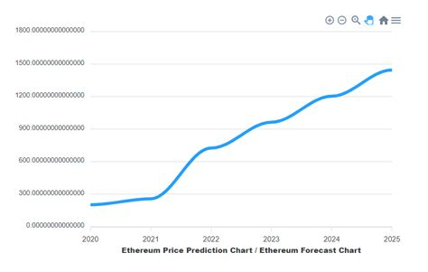 Ethereum Classic Price Prediction End Of 2021 / Cardano ...