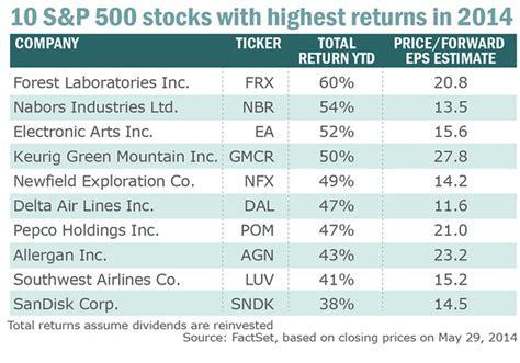 10 Bestperforming S&p 500 Stocks Of 2014 Marketwatch