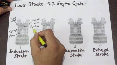 Working Of 4 Stroke S.i. Engine With Four Stroke Cycle