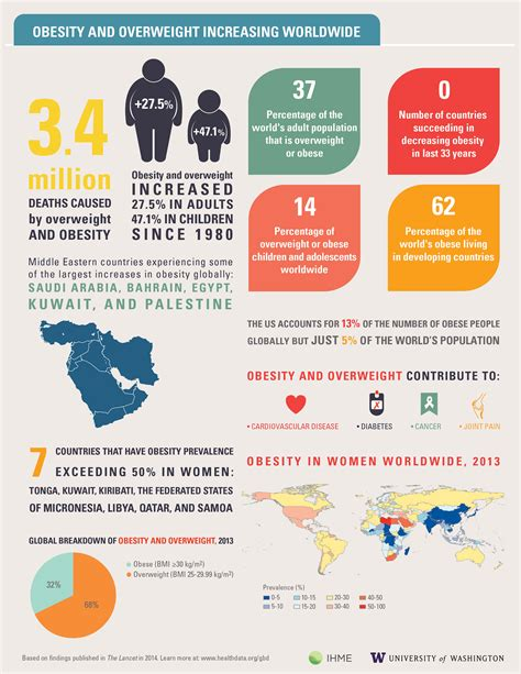 Obesity and overweight increasing worldwide