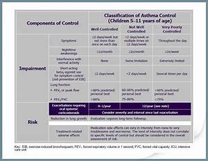 Pediatric Asthma Refresher For The Primary Care Clinician