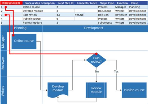 Excel Process Map Interaction With Visio Flow Chart Yarn Production Flow Chart Chapter 14 Flowchart Quiz Tentang Gaji Sistem Penjualan Tunai Dan Kredit Medical Quality Control Of Urine Perusahaan Indofood Makalah Penggajian Karyawan