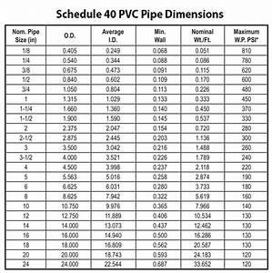 Pvc Pipe  U0026 Fittings Sizing Chart  U0026 Pressure Ratings  Sch