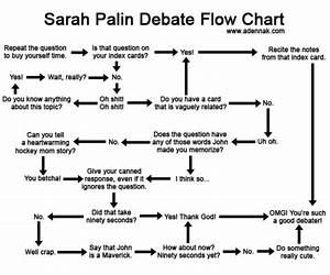 swissmiss the palin debate flow chart With debate flow template