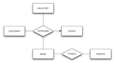 exle er diagram of inventory management system download
