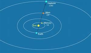 Image Gallery Neptune's Distance