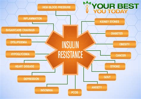 insulin resistance    today