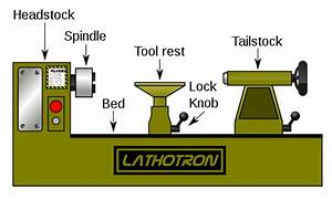 6 Factors To Consider When Purchasing A Wood Lathe