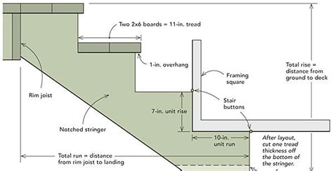 Construct A Diagram Of A Hanging From A Scale by How To Build Basic Deck Stairs Homebuilding