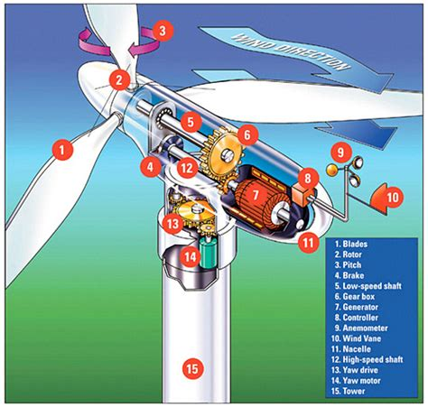 how much electricity does a box fan use wind energy parts of an electric generating windmill